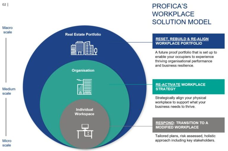 WORKPLACE SOLUTIONS SERIES – (2) PROFICA'S WORKPLACE SOLUTION MODEL